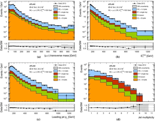 Distributions of the measured a transverse mass of the identified muon and the missing transverse momentum, b, c leading jet  and d jet multiplicity distributions in the jets control region for the inclusive SR1 selection, compared to the background expectations. The latter include the global normalization factors extracted from the data. Where appropriate, the last bin of the distribution includes overflows. The lower panels represent the ratio of data to MC expectations. The error bands in the ratios include the statistical and experimental uncertainties in the background expectations