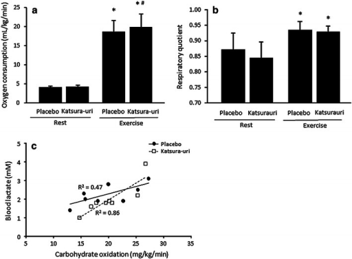 The effect of Katsura-uri drink intake on oxygen consumption (a) and respiratory quotient (b), and the correlation between carbohydrate oxidation and blood lactate concentration (c) in humans. The continuous line indicates placebo, and the dotted line indicates Katsura-uri. Values are presented as the mean ± SD. *P < 0.05 vs. Rest, #P < 0.05 vs. Placebo.