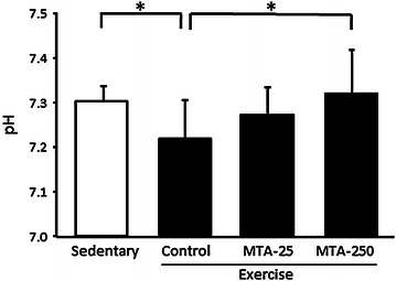 The effect of MTA on intermuscular pH in mice. Control control-administered exercise group, MTA-25 25 ppm MTA-administered exercise group, MTA-250 250 ppm MTA-administered exercise group, MTA, methylthioacetic acid. Values are presented as the mean ± SD. *P < 0.05.