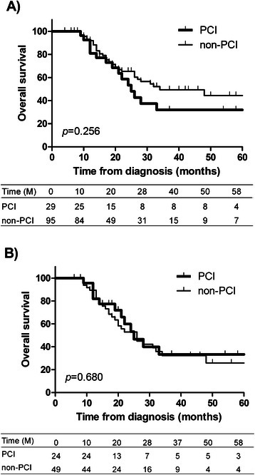Prophylactic cranial irradiation (PCI) and overall survival of all patients (a) and of patients with stage III disease (b), M: months