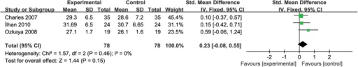 Comparison of body mass index (BMI) before and after metformin treatment in the visfatin-related studies.