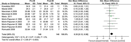 Comparison of body mass index (BMI) before and after metformin treatment in the leptin-related studies.