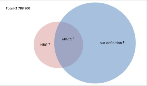 Venn diagram illustrating the overlap between the HRG definition and our proposed definition for complex elderly patients.
