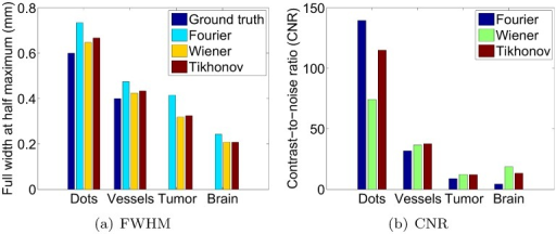 FHWM and CNR of various linear features by the three deconvolution methods.The ground truth FWHM is known only for the artificial phantoms.