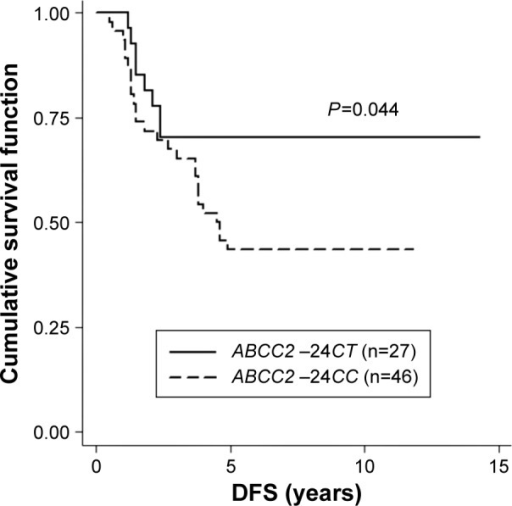 The Kaplan–Meier survival curve compares 46 patients carrying ABCC2 −24CC to 27 patients carrying ABCC2 −24CT in all groups of distant metastasis with respect to disease-free survival (DFS).