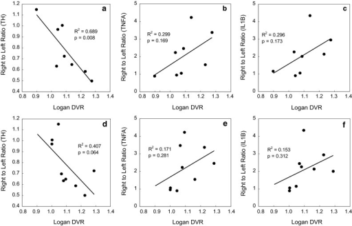 Correlation between Logan DVR and right to left ratio of histochemical measures; correlation between Logan DVR and right to left ratio of number of tyrosine hydroxylase (TH) positive cell (a, d), of mRNA expression of tumor necrosis factor α (TNFA) (b, e) or interleukin-1β (IL1Β) (c, f) after intravenous injection of [11C](R)-PK11195 (a–c) or [11C]CB184 (d–f) was examined. Both data from control and 6-OHDA reated rats were plotted. mRNA expression level (TNFα and IL-1β) was normalized by expression of NADPH. Data were analyzed for their correlation with Fisher's transformation. (n = 9 and 10 for [11C]CB184 and [11C](R)-PK11195, respectively). Regression coefficient (R2) and critical value (p) are shown