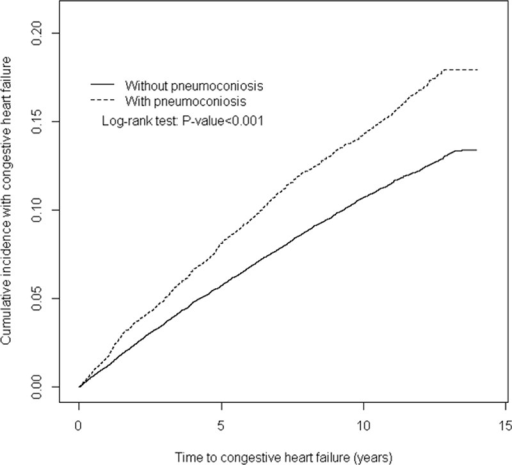 Cumulative incidence of congestive heart failure compared between with and without pneumoconiosis.