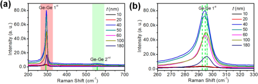 (a) Micro-Raman spectroscopy measurement for the nanometer GeSn thin films coating on Al foil with different t. (b) Enlarged Ge-Ge peak shift as function of GeSn thickness.