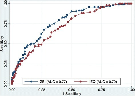 ROC and AUC analyses of ZBI and IEQ compared against the GHQ-28 at 4/5 cut-off point