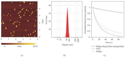 Properties of RuBpy-doped silica nanoparticles  (a) AFM | Open-i