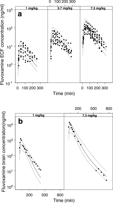 Fluvoxamine concentration-time profiles in ECF (a) and total brain (b), obtained after a 30-min intravenous infusion in Wistar rats. Depicted are the observed fluvoxamine concentrations (dots), the model-simulated upper limit of the interquantile concentration range (90%, upper dashed line), the model simulated lower limit of the interquantile concentration range (10%, lower dashed line), the median concentration (solid line) versus time. A number of 2,000 datasets were simulated from the final PK parameter estimates.