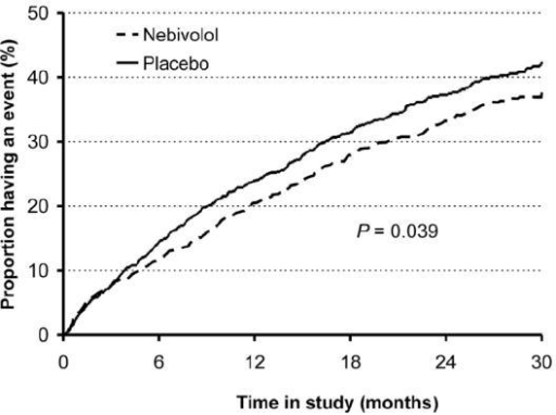 Time to first occurrence of events (all cause death or hospital admission for a cardiovascular reason – primary endpoint). Flather MD, Shibata MC, Coats AJ et al 2005. Randomized trial to determine the effect of nebivolol on mortality and cardiovascular hospital admission in elderly patients with heart failure (SENIORS). Eur Heart J, 26:215–25. Copyright © 2005. Oxford University Press.