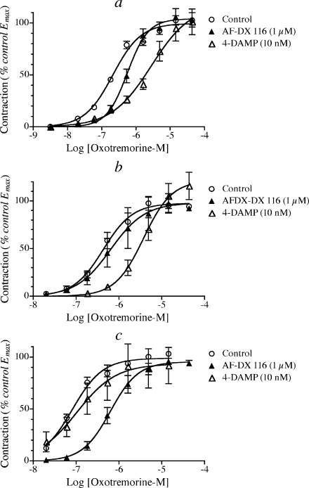 Competitive antagonism of the response to oxotremorine-M by AF-DX 116 (1 μM) and 4-DAMP (10 nM) in ilea from wild type (a), M2 KO (b), and M3 KO (c) mice. The data are normalized relative to the Emax of control and represent the mean values ± SEM from four to seven experiments