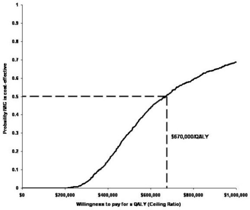 Cost-effectiveness acceptability curve.