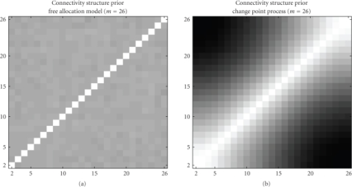 Prior connectivity structure for time series of length m = 26. Graphical heat map representations of the temporal connectivity structures imposed by the prior distribution P(K) · P(V / K) for m = 26 time points. (a) Free allocation model (BGM). (b) Changepoint process (BGMD). Each heat map indicates the prior probability of two time points being assigned to the same compartment. The probabilities are represented by a grey shading, where white corresponds to a probability of 1, and black corresponds to a probability of 0.5. The connectivity strengths were estimated from 10 independent MCMC simulations. In these simulations, an empty data set (without any data points) was used so that the inference was driven exclusively by the prior probability distribution P(K) · P(V / K).