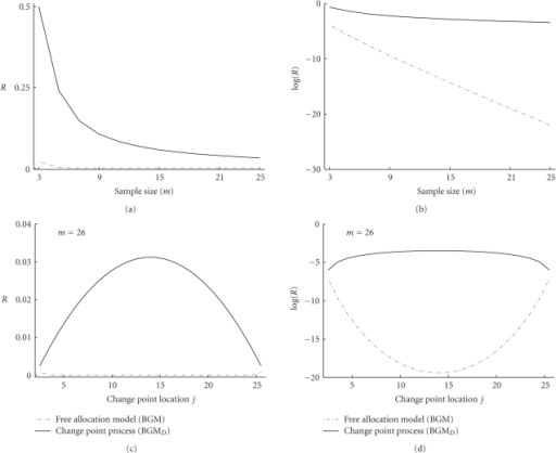 Prior probability ratios between the heterogeneous and the homogeneous state for (i) varying time series length m ((a) and (b)) and (ii) varying segment length proportions ((c) and (d)). (a) and (b): prior probability ratio R between (i) the heterogeneous state that consists of two equally-spaced segments t2,…, t⌊m/2⌋+1 and t⌊m/2⌋+2,…, tm and (ii) the homogeneous state consisting of one single segment t2,…, tm. The prior probability ratios (vertical axis) are plotted in dependence on the time series length m = 3,5, 7,…, 25 (horizontal axis). The prior probability ratio was defined in (19). For clarity the logarithmic prior probability ratios are plotted in (b). (c) and (d): prior probability ratio R for a time series of length m = 26 between (i) the heterogeneous state with two segments t2,…, tj and tj+1,…, tm and (ii) the homogeneous state consisting of one single segment t2,…, tm only. The prior probability ratios (vertical axis) are plotted in dependence on the changepoint location (horizontal axis). For the sake of clarity the logarithmic prior probability ratios are plotted in (b). See text for further details.