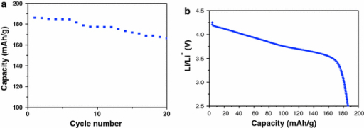 Li-ion storage property of the Si-based specimen (No. 4) as cathode materials in Li rechargeable cell: charge capacity versus cycle number and its first charge profile