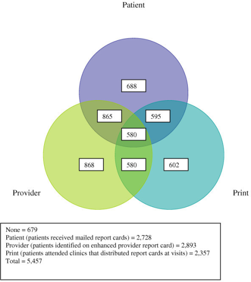 Venn diagram of patient assignments to each of the 3 interventions.