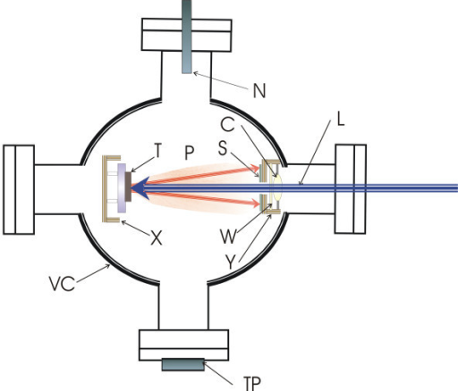Schematic diagram of the PLD configuration. VC, stainless steel vacuum chamber; L, 157-nm laser beam; X, x-y-z-computer-controlled translation stage; T, high-purity indium foil; P, ablation plume; C, CaF2 focusing optics; W, CaF2 window; S, Si [100] substrate; Y, substrate holder stage; N, nitrogen inlet; TP, turbo molecular pump.