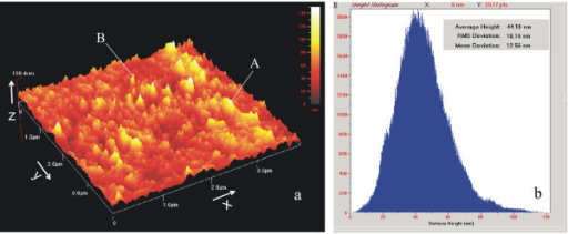 AFM surface image of InN films deposited on Si substrate. (a) AFM image of the InN film. (b) Size distribution histogram of the InN film.