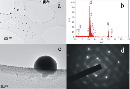 TEM image and EDXS of InN surface following electron beam impact. (a) TEM image of the destroyed nanocrystalline domains deposited on Ni grids after electron irradiation. (b) EDXS of the e-beam-irradiated crystal nanodomains. Only the indium peak is observed. (c) Indium nanocrystal sphere of tetragonal structure formed after e-beam irradiation. (d) SAED of the nanosphere with the tetragonal crystalline structure of pure indium.