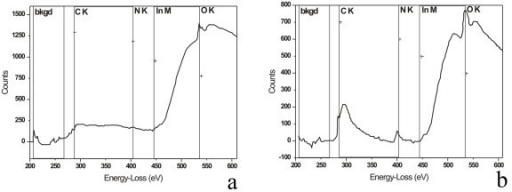 EELS spectra of nanostructures. (a) EELS spectra of large nanostructures where only oxygen is present. (b) EELS spectra of small nanostructures, where both oxygen and nitrogen are present.