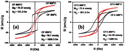 Hysteresis loops of CoFe2O4 nanoparticles uncoated (a) and coated with silica shell (b).