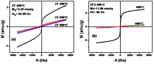 Hysteresis loops of ZnFe2O4 nanoparticles uncoated (a) and coated with silica shell (b).