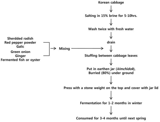 an analysis of the fermentation process in wine making After the destemmer the wine is pumped into tanks to begin fermentation the  process of fermentation in winemaking turns grape juice into an.