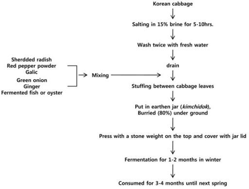 Flow chart of kimchi (winter baechukimchi) making proce | Open-i