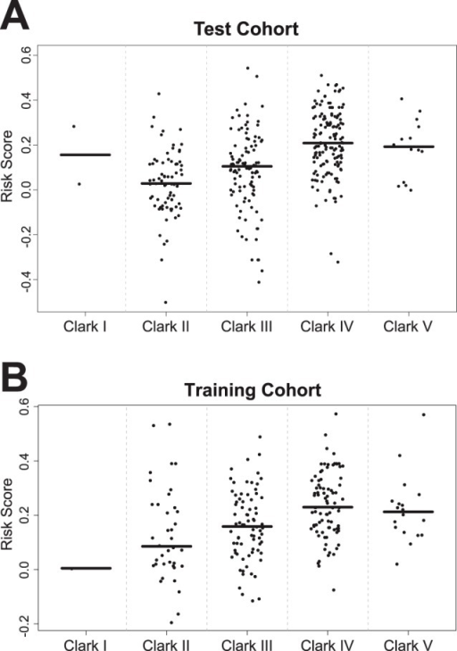 Dot blots of risk scores for different Clark levels in the training (Panel A) and testing (Panel B) cohort.Horizontal lines represent median risk scores for each subgroup.
