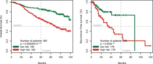 The Six-Marker Signature (without CD20) and Survival of Patients with Malignant Melanoma.Kaplan-Meier estimates show a significantly lower overall (p<0.00001, Panel A) and recurrence-free survival (p<0.01, Panel B) for melanoma patients with high-risk score.