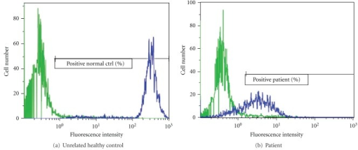 how to read flow cytometry results histogram
