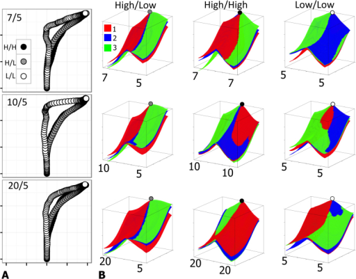 Interpolated mean trajectories and decision spaces for blocks of 12 trials within each experiment.(A) The left column depicts the 20% trimmed mean trajectories for the final 18 trials in each experiment. (B) Surface plots depict inferred potential fields based on momentary velocities and accelerations derived from positional coordinates within response trajectories (see text for details). The positions of the circles depicted on the decision spaces indicate the approximate starting point of trajectories (i.e., 0,0) and the colors of the circles denote the decision type.