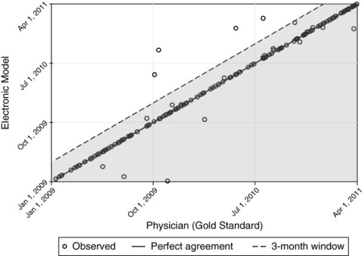 Comparison of the date of diagnosis of diabetes within a healthcare system as ascertained by the electronic diabetes case-finding model and physician reviewer. Observations below and to the right of the dashed line (shaded area) are within the allowed 3-month window for agreement.