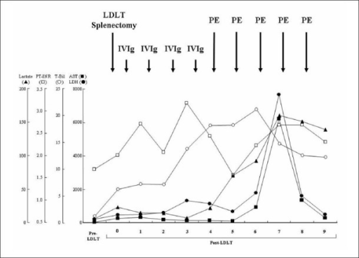 Changes in the patient's blood biochemistry after LDLT. Temporal changes in each of the variables are represented as follows: closed square, AST; closed circle, LDH; open circle, T-Bil; open square, PT-INR; closed triangle, lactate.