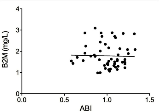 Correlation between Serum Beta 2-Microglobulin Levels and Ankle-Brachial Index in High-Vascular-Risk PatientsB2M, beta 2-microglobulin; ABI, ankle-brachial index.