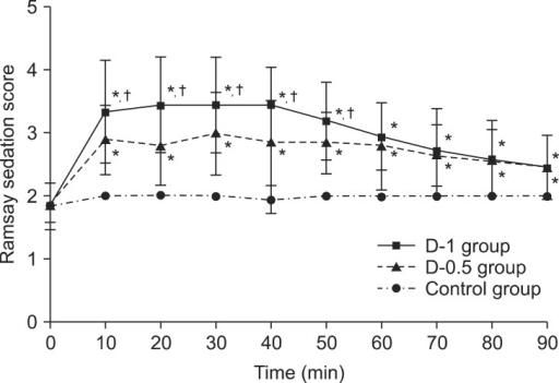 Ramsay sedation score. Values are presented as mean ± SD. *P < 0.05 when compared to control group. †P < 0.05 D-1 group when compared to the value in the D-0.5 group at the same time point.