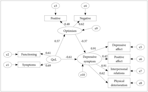 Partial mediation model (standardized coefficients) standardized regression coefficients are shown next to each path. QoL: quality of life (EORTC QLQ-BR23).