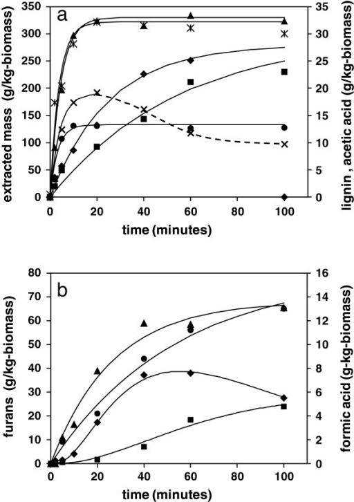 Influence of liquor ratio on kinetics of inhibitor formation following hydrothermal reactions at 200°C. a) Primary reactions of total solubilised mass: *, 4:1; ▲, 10:1; soluble lignin: x, 4:1; ●, 10:1; and acetic acid: ♦, 4:1; ■, 10:1. b) Secondary reactions of furans: ♦, 4:1; ■, 10:1; and formic acid: ▲, 4:1; ●, 10:1.