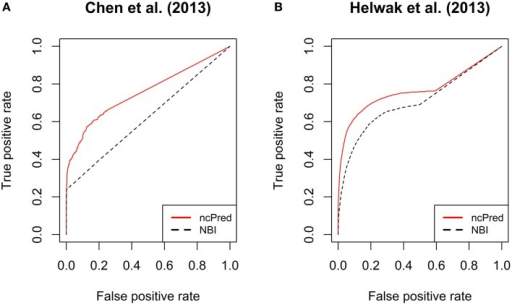 Comparison between ncPred and Yang et al. (2014) by means of receiver operating characteristic (ROC) curves, computed for the recommendation lists built on our two datasets. Such curves measure the quality of the algorithms in terms of false positives rate against true positives rate. (A,B) are independent since computed on two separate datasets. The significance of the difference highlighted between ncPred and Yang et al. (2014) was measured by applying the Friedman rank sum test as assessed in Table 4.