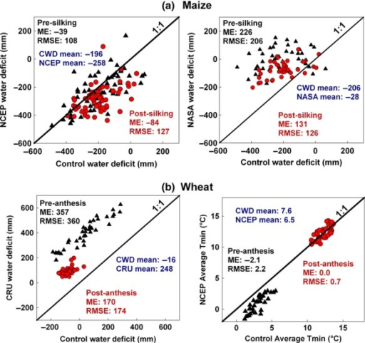 Four panel figure comparing reported weather data from control and GWDs during pre- (black triangles) and post-silking (red circles) for maize (a), and pre- and post-anthesis in wheat (b).