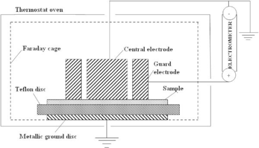 Schematic diagram for measuring the surface electrical resistivity.
