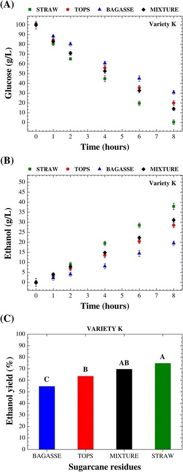 Temporal profiles of glucose consumption and ethanol production and the data for the ethanol yield. Comparison of the temporal profiles of glucose consumption (A) and ethanol production (B), and statistical analysis of the data for the ethanol yield (% of the theoretical yield) after 8 h (C) for the alcoholic fermentation of the cellulosic hydrolysates from bagasse, straw, tops, and the combination of them (bagasse-straw-tops, 1:1:1 mixture), using variety K. Means with different capital letters are statistically different (Tukey's test, P < 0.05).
