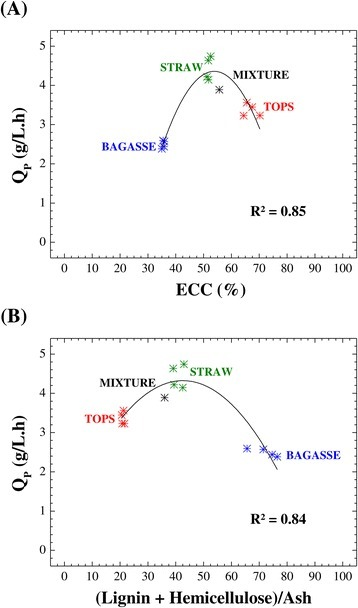 Ethanol productivity and cellulose conversion and chemical composition of the pretreated biomass. Relationship between volumetric ethanol productivity and enzymatic conversion of cellulose (A), and relationship between the volumetric ethanol productivity and the (lignin + hemicellulose)/ash ratio (B).