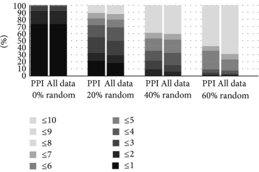 Comparison of the RWR method using PPI data and PPI enriched in biological terms.