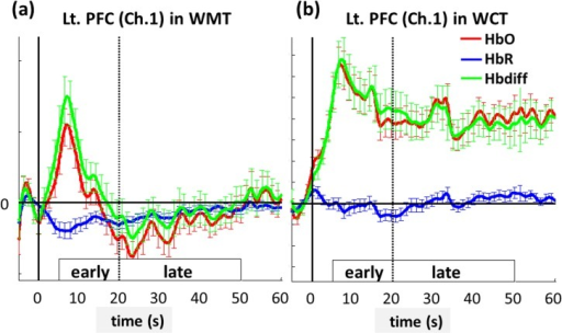The averaged dynamics of HbO (red curves), HbR concentrations (blue curves), and Hbdiff level (green curves) at the left PFC (Channel 1) during (a) WMT and (b) WCT.The horizontal solid lines depict the concentration level of zero, and the vertical solid lines label the time of zero for the task onset. The early and late phases are defined as the periods of 5 to 20 s and 21 to 50 s after the task onset, respectively. The error bars represent the corresponding standard errors of mean.