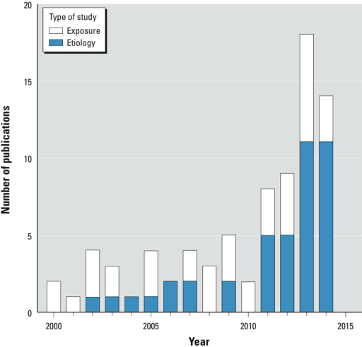 "Number of publications per year using blood or other non-urine biomarkers for bisphenol A (BPA) or phthalates, by type of study, from 2000 through 2014 (n = 80). The search strategy aimed to capture studies with measurements of free BPA or phthalate made on a human matrix, published from 2000 through 2014. We excluded 16 papers that were exclusively about the analytical chemistry methods of assay. We searched for English-language articles using the terms ""phthalate"" or ""BPA,"" measured in human serum, plasma, semen, adipose, milk, or saliva. The following list of PubMed identifiers, pasted into PubMed, retrieves the 80 articles we assessed, of which 38 are etiologic and 42 are exposure assessment: 25371878[uid] or 25337790[uid] or 25296284[uid] or 25268510[uid] or 25227326[uid] or 25213476[uid] or 25048886[uid] or 25036990[uid] or 24974312[uid] or 24816463[uid] or 24724919[uid] or 24720399[uid] or 24550655[uid] or 24503621[uid] or 24378374[uid] or 24336026[uid] or 24255718[uid] or 24025997[uid] or 23941471[uid] or 23904340[uid] or 23761051[uid] or 23710608[uid] or 23710174[uid] or 23667484[uid] or 23651625[uid] or 23506159[uid] or 23441348[uid] or 23411151[uid] or 23404131[uid] or 23377699[uid] or 23347089[uid] or 23213291[uid] or 23145999[uid] or 24524038[uid] or 22805002[uid] or 22722103[uid] or 22578698[uid] or 22498808[uid] or 22402483[uid] or 22381621[uid] or 22267833[uid] or 22050967[uid] or 21875366[uid] or 21705716[uid] or 21527603[uid] or 21440837[uid] or 24278551[uid] or 22953188[uid] or 21193545[uid] or 20822678[uid] or 20579427[uid] or 19706995[uid] or 19555962[uid] or 19444800[uid] or 19426969[uid] or 19165392[uid] or 18577445[uid] or 18273031[uid] or 18245696[uid] or 17822133[uid] or 17689919[uid] or 17661831[uid] or 17049806[uid] or 16603434[uid] or 16451866[uid] or 15995852[uid] or 15947000[uid] or 15893743[uid] or 15847671[uid] or 15644579[uid] or 14594632[uid] or 12869118[uid] or 12566679[uid] or 12417499[uid] or 12407035[uid] or 12401500[uid] or 11829464[uid] or 11604266[uid] or 10964036[uid] or 10716589[uid]."