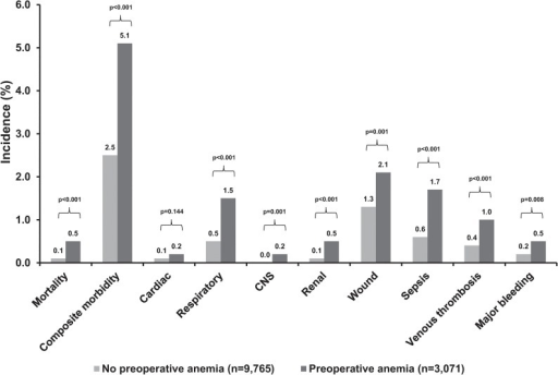 Crude 30-day postoperative mortality and morbidity rates in patients with and without preoperative anaemia.CNS, central nervous system.