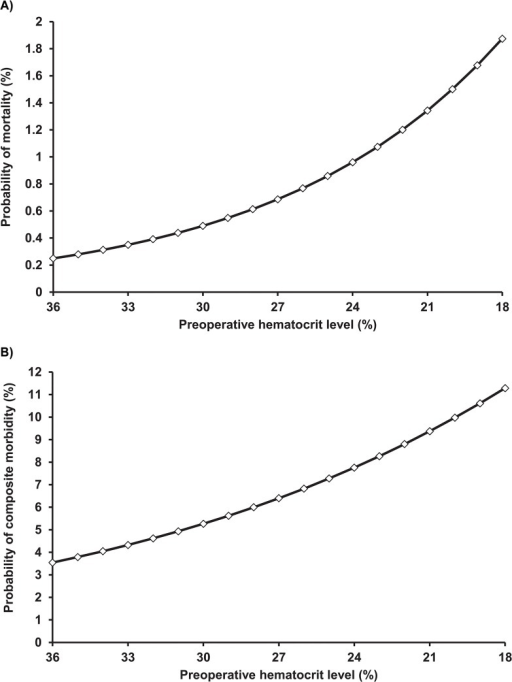 Probability of (A) mortality and (B) composite morbidity according to descending hematocrit levels in the preoperative anaemia group.